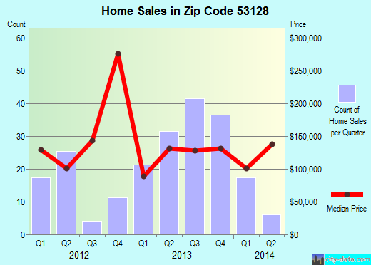 Zip code 53128 (Pell Lake, Wisconsin) real estate house value trends