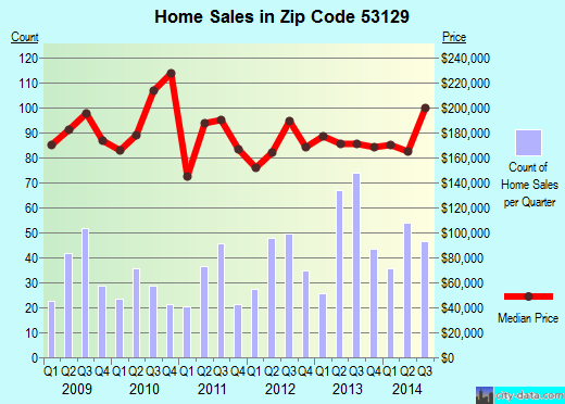 Zip code 53129 (GREENDALE, Wisconsin) real estate house value trends