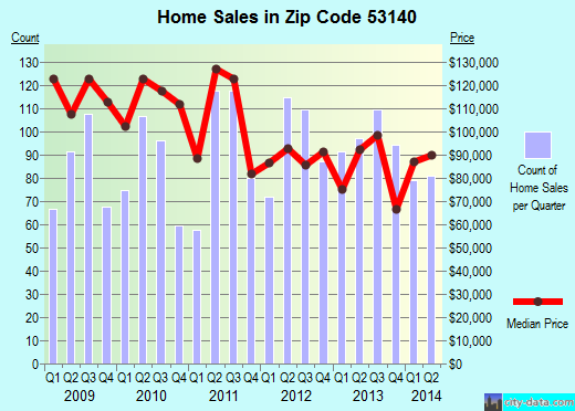 Zip code 53140 (Kenosha, Wisconsin) real estate house value trends