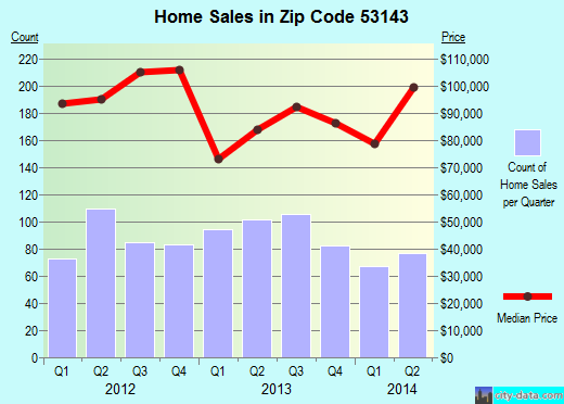 Zip code 53143 (Kenosha, Wisconsin) real estate house value trends