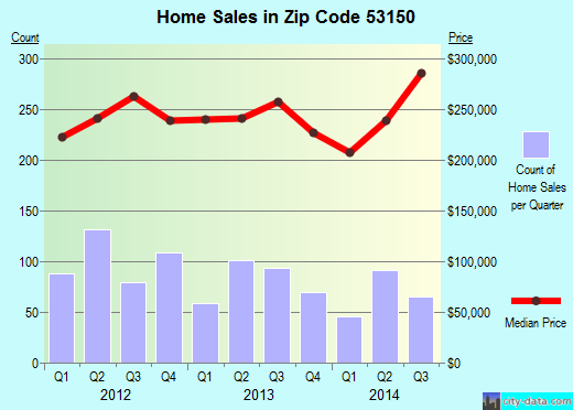 Zip code 53150 (Muskego, Wisconsin) real estate house value trends