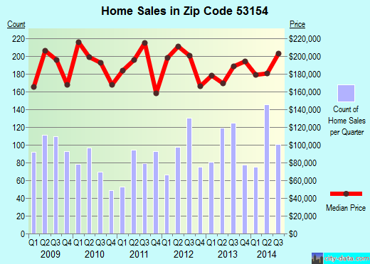 Zip code 53154 (Oak Creek, Wisconsin) real estate house value trends