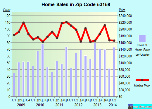 Zip code 53158 (PLEASANT PRAIRIE, Wisconsin) real estate house value trends