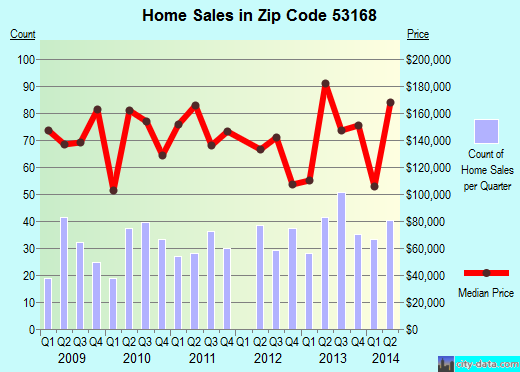 Zip code 53168 (Paddock Lake, Wisconsin) real estate house value trends
