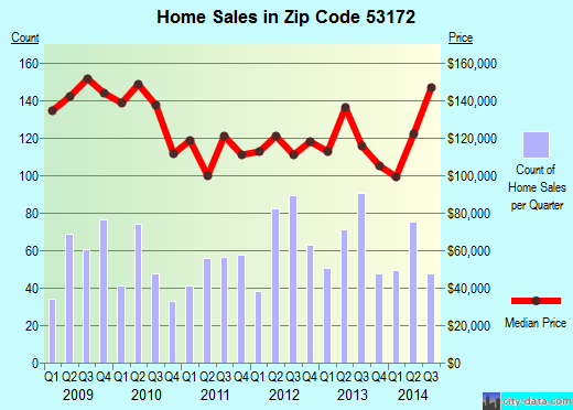 Zip code 53172 (South Milwaukee, Wisconsin) real estate house value trends
