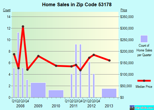 Zip code 53178 (Rome, Wisconsin) real estate house value trends