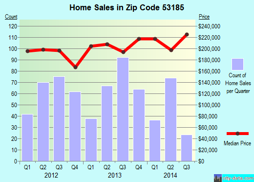 Zip code 53185 (Tichigan, Wisconsin) real estate house value trends