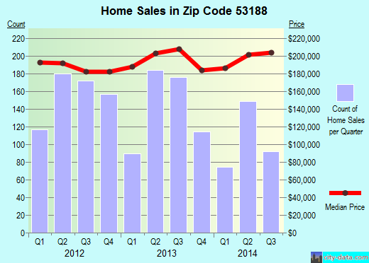 Zip code 53188 (Waukesha, Wisconsin) real estate house value trends