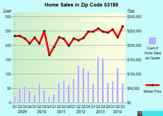 Zip code 53189 (Waukesha, Wisconsin) real estate house value trends