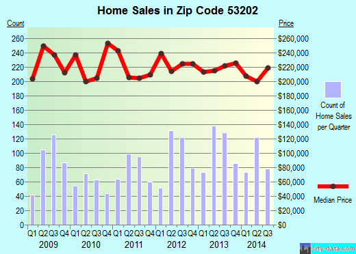 Zip code 53202 (Milwaukee, WI) real estate house value trends