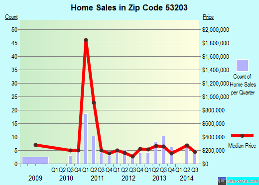 Zip code 53203 (Milwaukee, Wisconsin) real estate house value trends