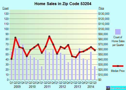 Zip code 53204 (Milwaukee, WI) real estate house value trends