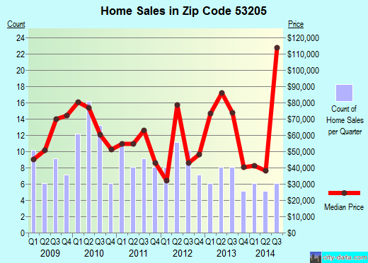 Zip code 53205 (Milwaukee, Wisconsin) real estate house value trends