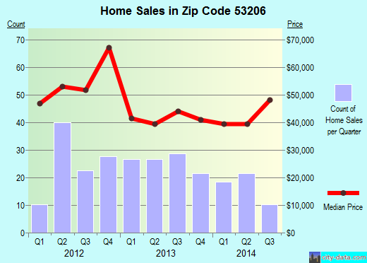 Zip code 53206 (Milwaukee, WI) real estate house value trends