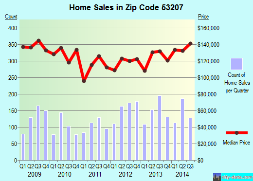 Zip code 53207 (Milwaukee, WI) real estate house value trends