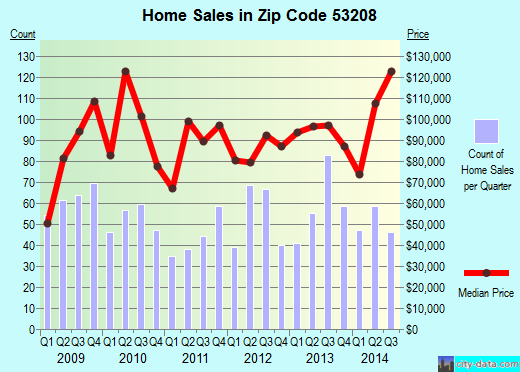 Zip code 53208 (Milwaukee, WI) real estate house value trends