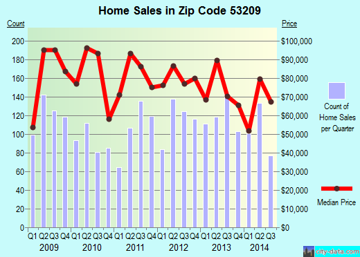Zip code 53209 (Milwaukee, WI) real estate house value trends