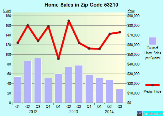 Zip code 53210 (MILWAUKEE, Wisconsin) real estate house value trends