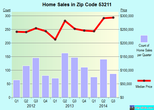 Zip code 53211 (Milwaukee, WI) real estate house value trends