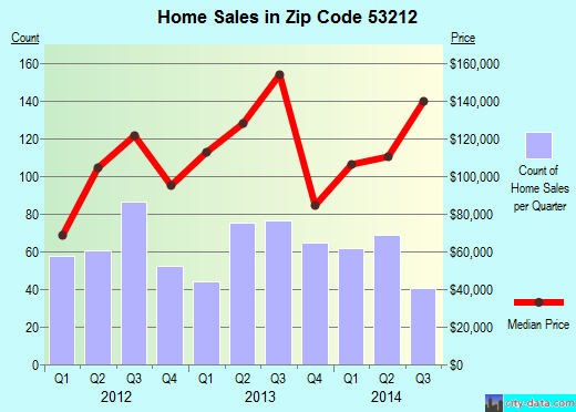 Zip code 53212 (Milwaukee, WI) real estate house value trends