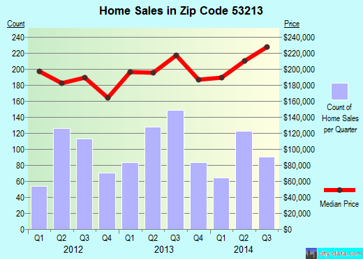 Zip code 53213 (WAUWATOSA, Wisconsin) real estate house value trends