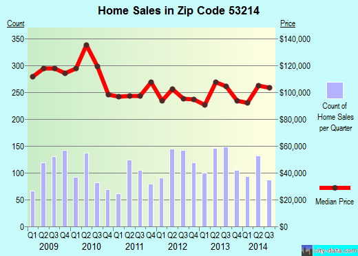 Zip code 53214 (Milwaukee, WI) real estate house value trends