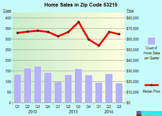 Zip code 53215 (Milwaukee, WI) real estate house value trends