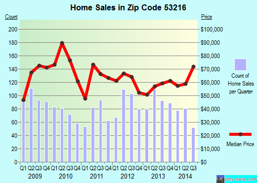 Zip code 53216 (Milwaukee, WI) real estate house value trends