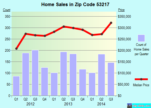 Zip code 53217 (River Hills, Wisconsin) real estate house value trends