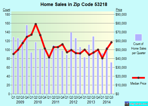 Zip code 53218 (Milwaukee, Wisconsin) real estate house value trends