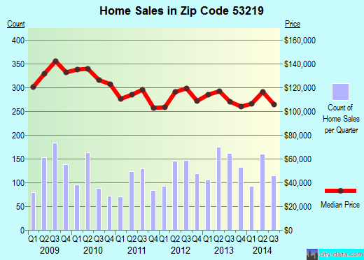 Zip code 53219 (Milwaukee, WI) real estate house value trends