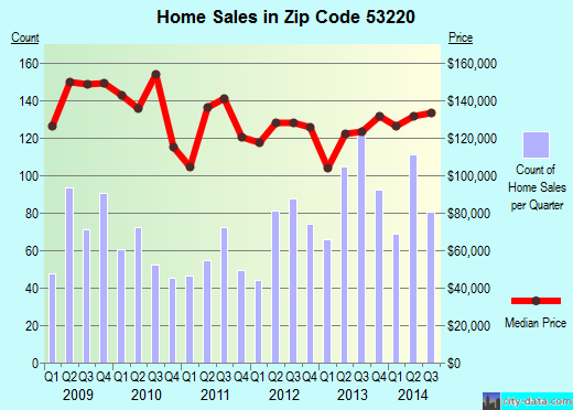 Zip code 53220 (Milwaukee, WI) real estate house value trends
