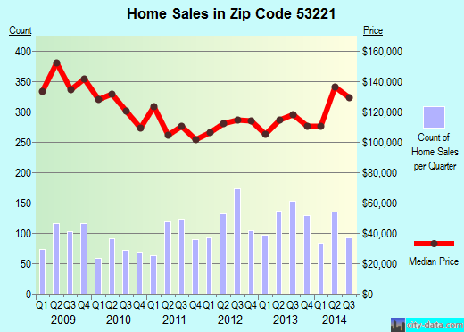 Zip code 53221 (Milwaukee, Wisconsin) real estate house value trends