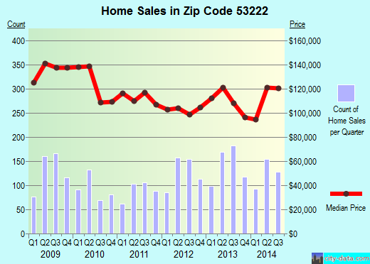 Zip code 53222 (Milwaukee, WI) real estate house value trends