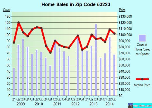 Zip code 53223 (Milwaukee, WI) real estate house value trends
