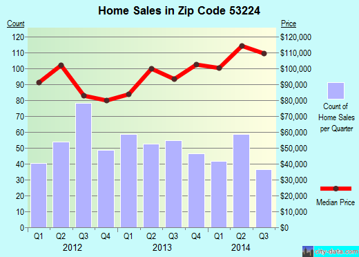 Zip code 53224 (Milwaukee, Wisconsin) real estate house value trends