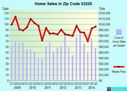 Zip code 53225 (Milwaukee, Wisconsin) real estate house value trends