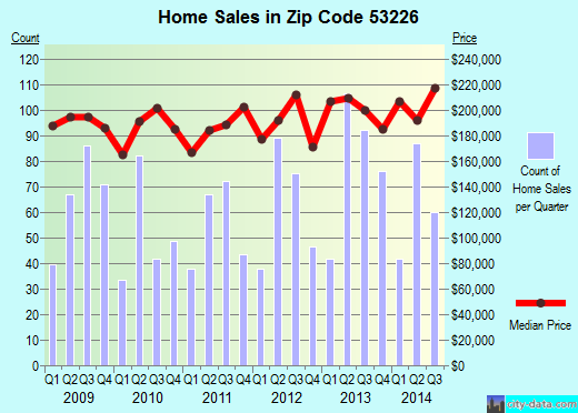 Zip code 53226 (Milwaukee, WI) real estate house value trends