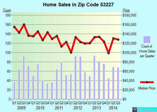 Zip code 53227 (West Allis, Wisconsin) real estate house value trends