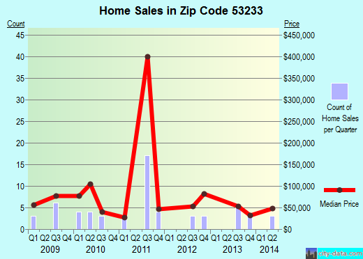 Zip code 53233 (MILWAUKEE, Wisconsin) real estate house value trends
