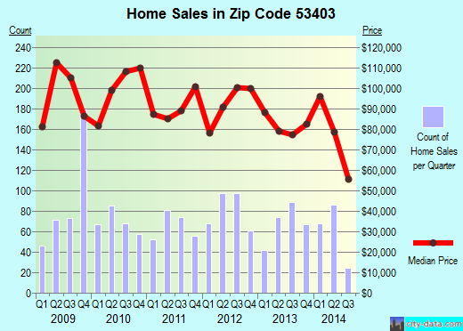 Zip code 53403 (RACINE, Wisconsin) real estate house value trends
