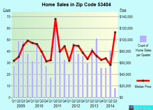 Zip code 53404 (Racine, Wisconsin) real estate house value trends