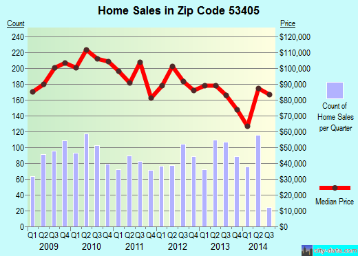 Zip code 53405 (RACINE, Wisconsin) real estate house value trends