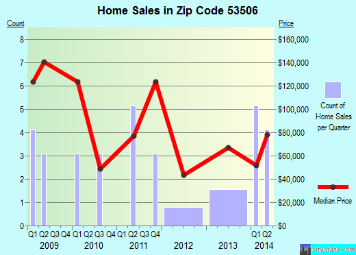 Zip code 53506 (Avoca, Wisconsin) real estate house value trends