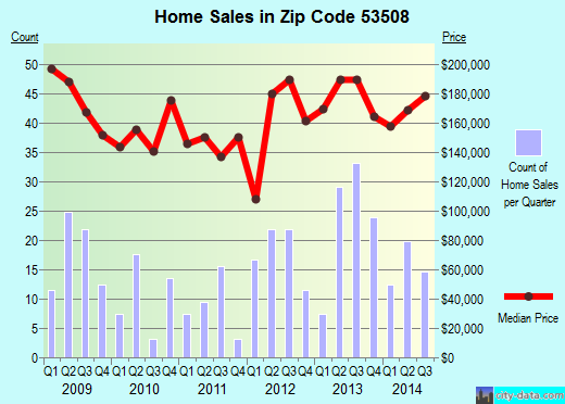 Zip code 53508 (Belleville, Wisconsin) real estate house value trends