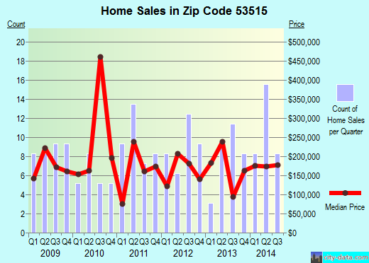 Zip code 53515 (Black Earth, Wisconsin) real estate house value trends