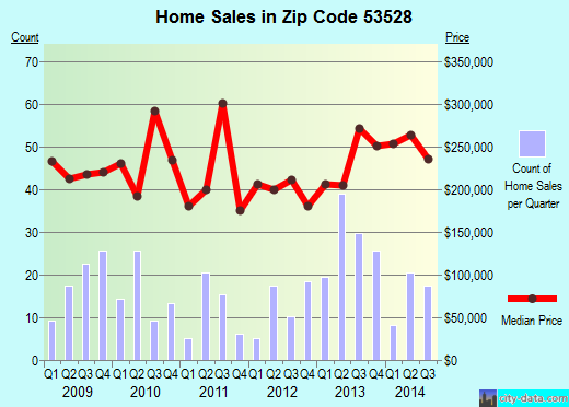 Zip code 53528 (Cross Plains, Wisconsin) real estate house value trends