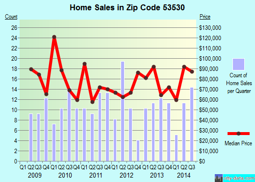 Zip code 53530 (Darlington, Wisconsin) real estate house value trends