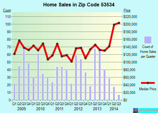 Zip code 53534 (Edgerton, Wisconsin) real estate house value trends