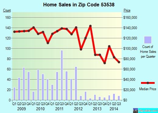 Zip code 53538 (Lake Koshkonong, Wisconsin) real estate house value trends
